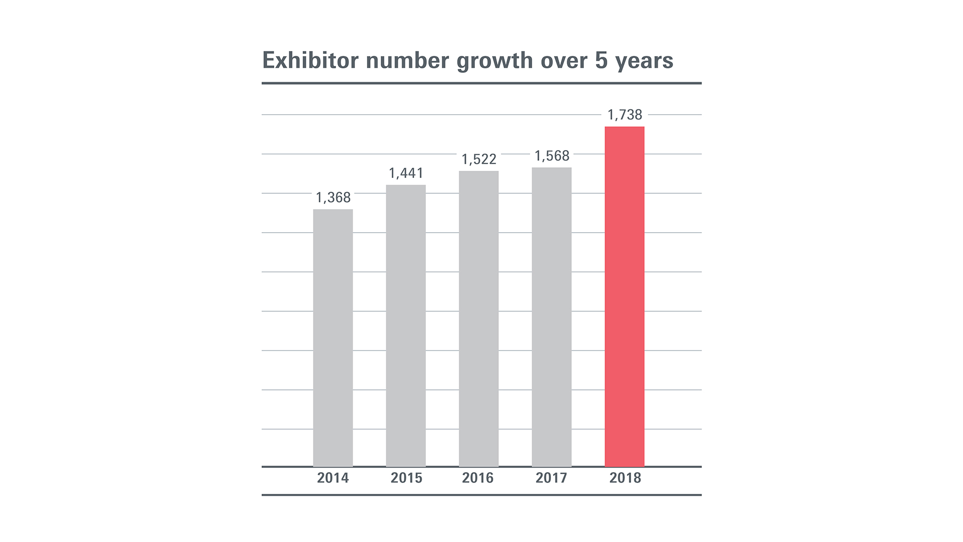 Exhibitor number growth over 5 years