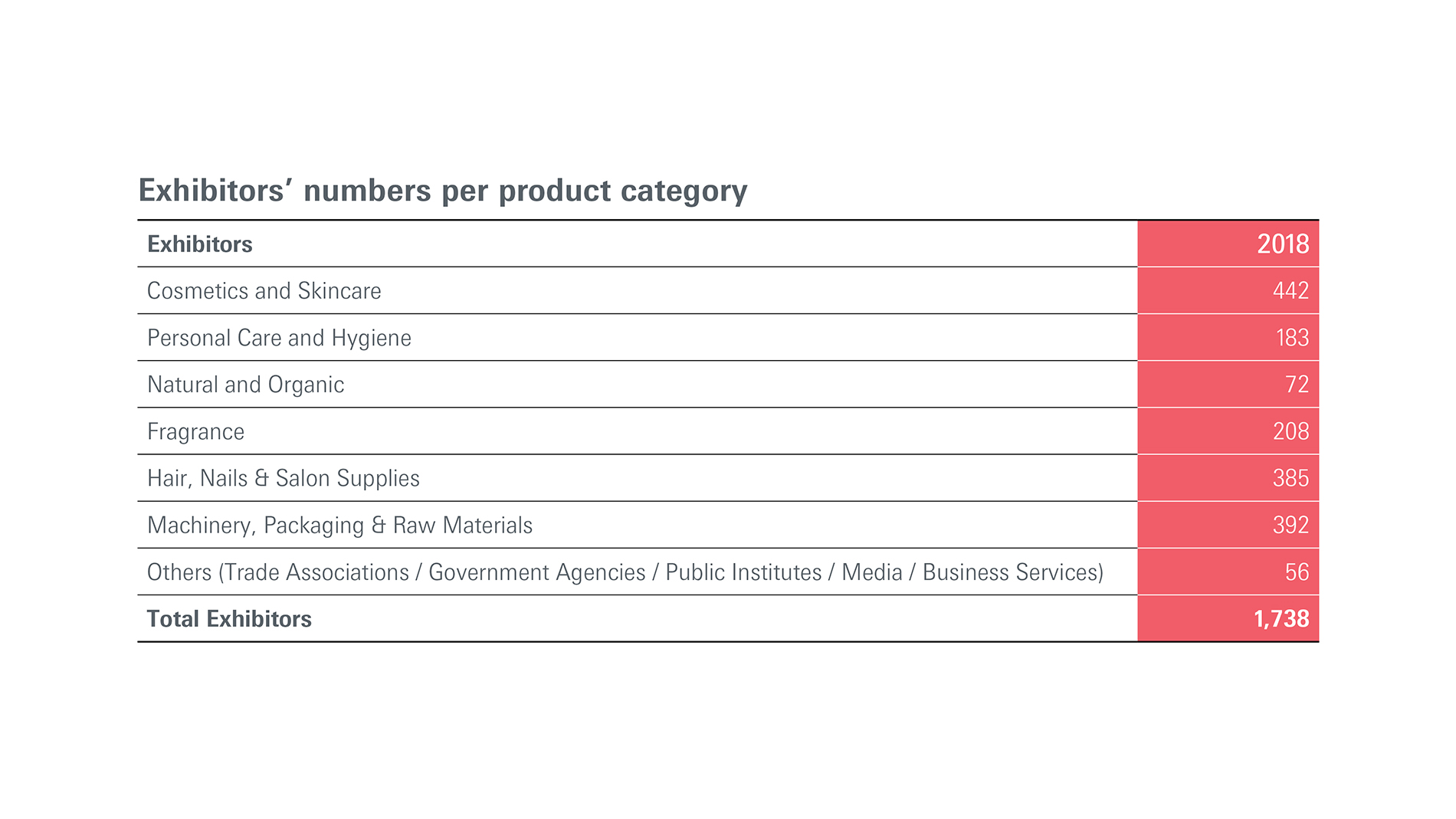 Exhibitors' numbers per product category