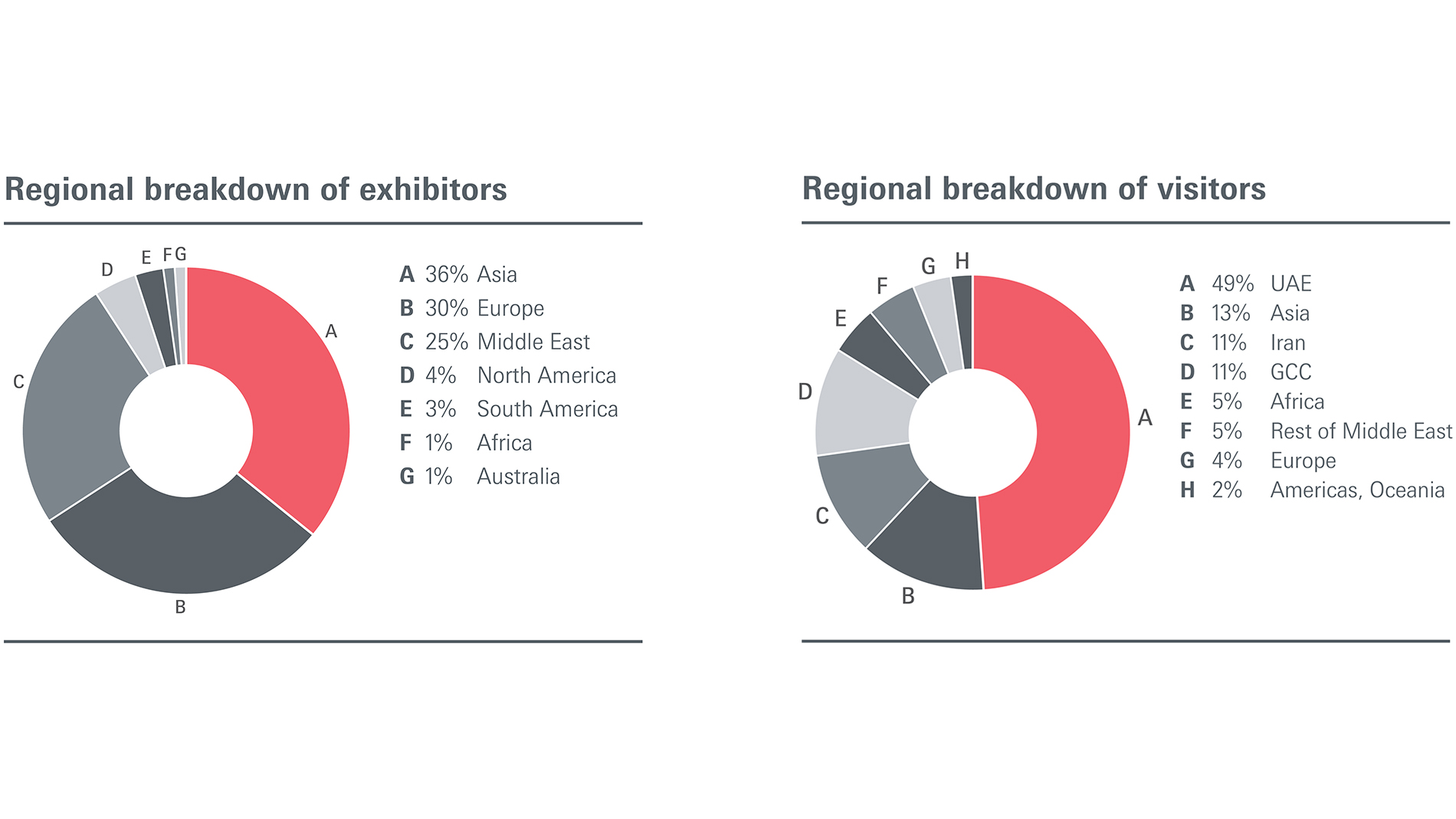 Regional breakdown of exhibitors & visitors
