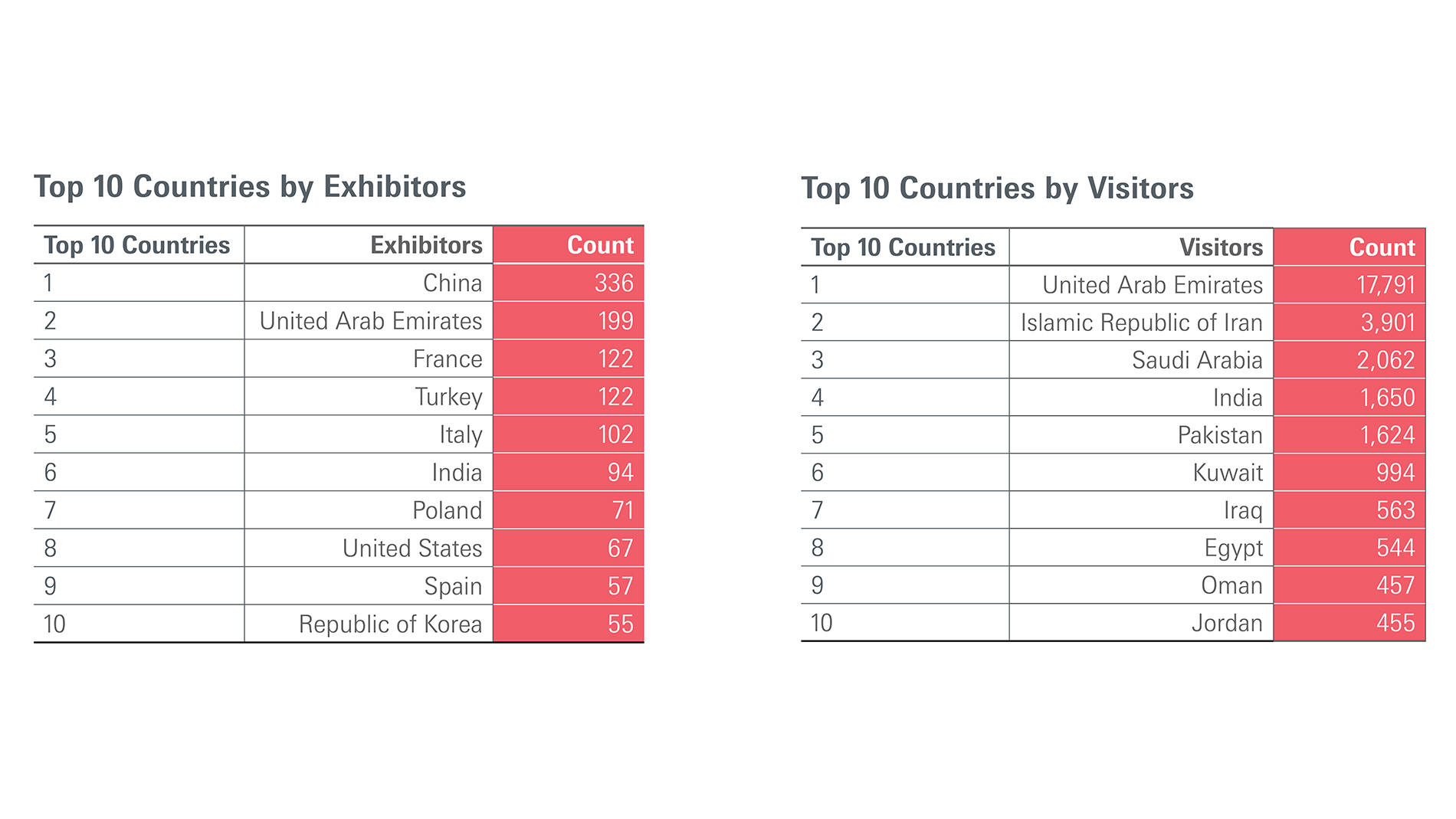 Top 10 countries by exhibitors & visitors
